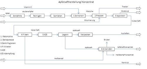 techniker schule butzbach verfahrenstechnik apfelsaft projektwiki ein wiki mit sch lern f r. Black Bedroom Furniture Sets. Home Design Ideas